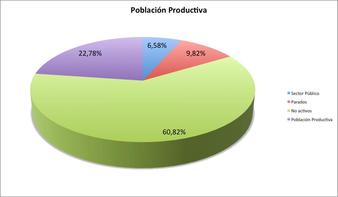 Poblacion productiva - Datos del INE 2010 - Pablo Romeu