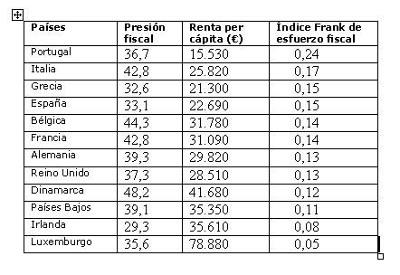 Esfuerzo Fiscal en Europa - Diario Expansión