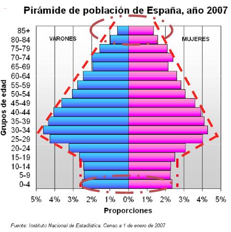 Evolución de la población - 2007 - IPFE