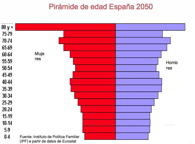 Evolución de la población - Estimado 2050 - IPFE