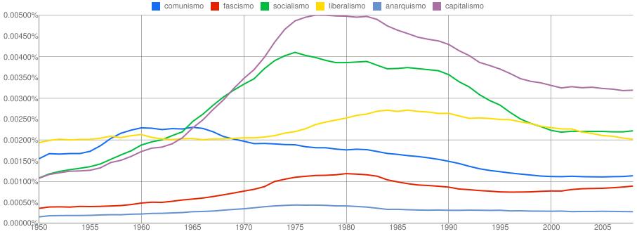 Términos políticos en los libros de los últimos 60 años