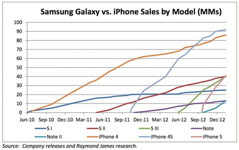 Raymond James Research - iPhone vs Galaxy