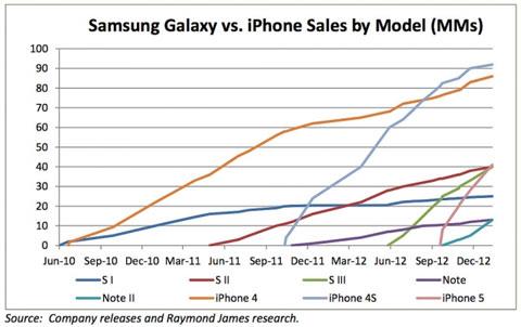Raymond James Research - iPhone vs Galaxy