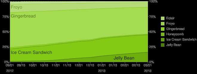 Adopción de versiones Android - Google