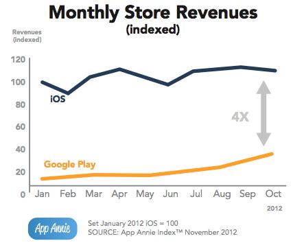 AppAnnie - Ingresos de AppStore vs Google Play