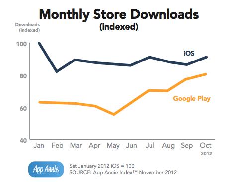 AppAnnie - Descargas de AppStore vs Google Play
