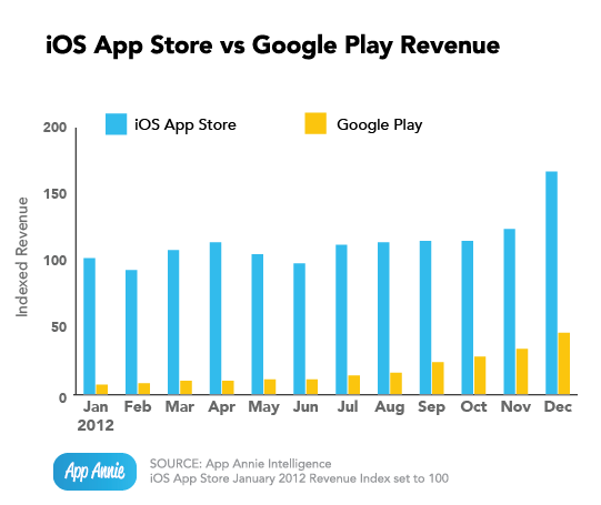 AppAnnie- Ingresos Google Play vs. AppStore