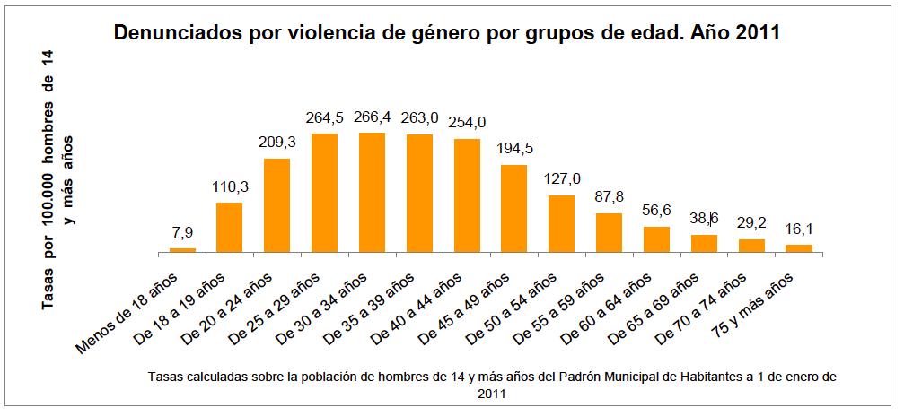 Violencia de género, agresores por Edad - INE