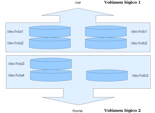 Esquema Básico Volúmenes Lógicos - Wikipedia